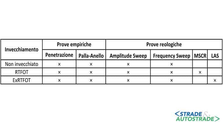 prove reologiche