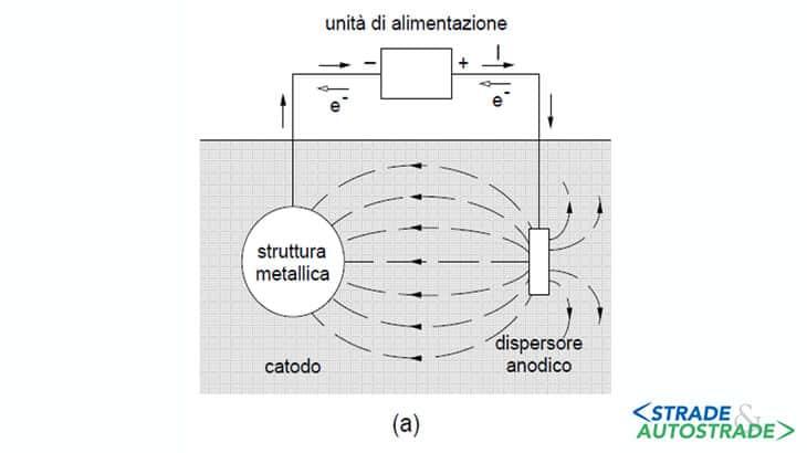 elettrodo