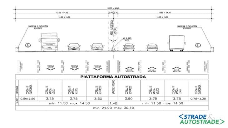 Autostrade per l'Italia SpA