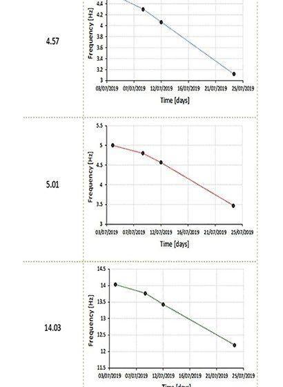 modellazione numerica