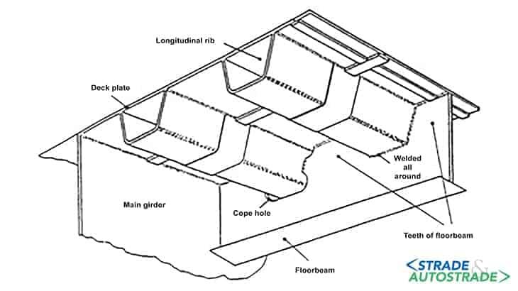 Componenti di un impalcato in piastra ortotropa