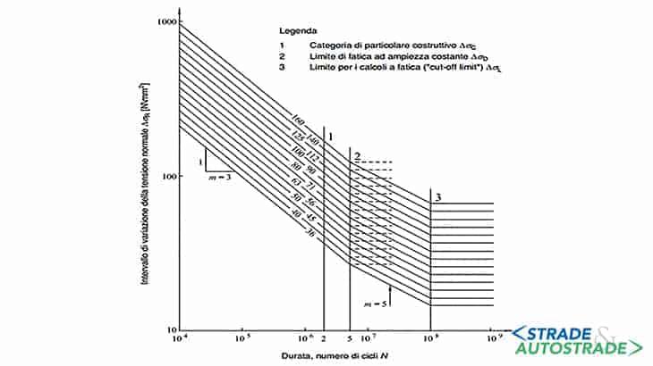 Curve di resistenza a fatica per intervalli di variazione delle tensioni normali