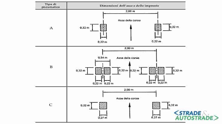 Dimensioni degli assi e delle impronte per i veicoli equivalenti
