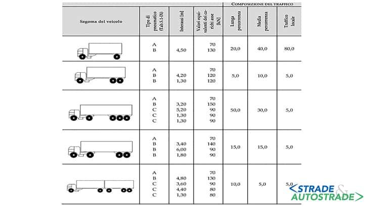 Modello di carico di fatica 4 (veicoli equivalenti)