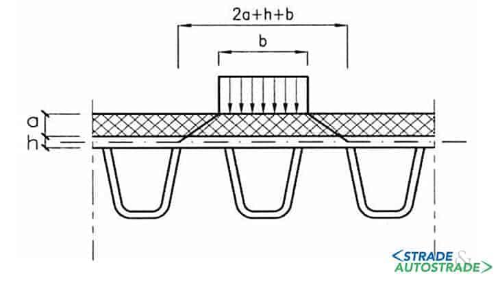 Diffusione dei carichi concentrati negli impalcati a piastra ortotropa