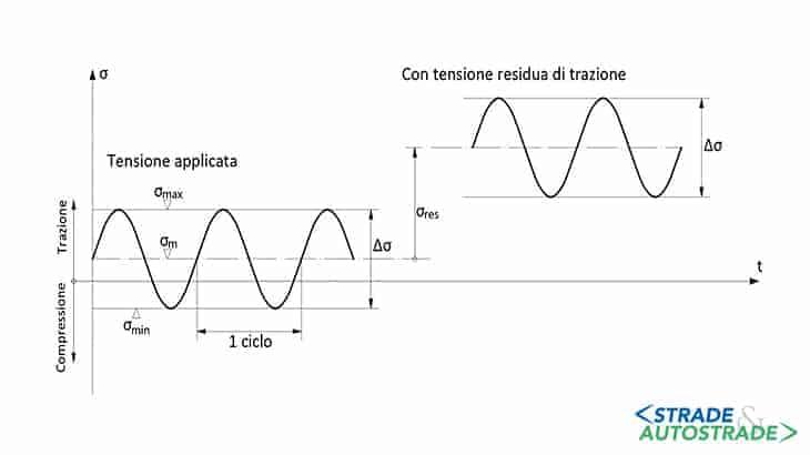 Parametri dell'azione ciclica e influenza delle tensioni residue