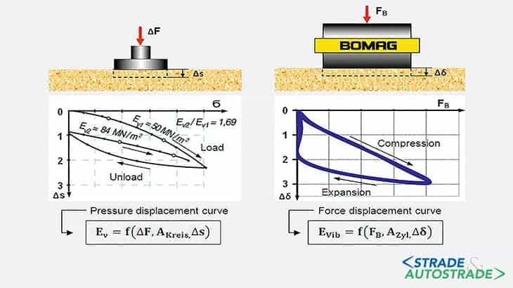 Grafico del rullo che simula una prova di piastra