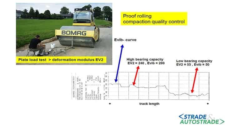 La prova di piastra e Evib con rullo Bomag a confronto