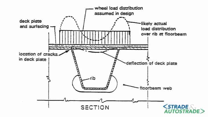 Connessione rib-trave trasversale
