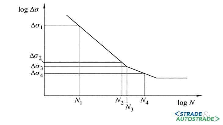 Cicli a collasso (curve di Wöhler)