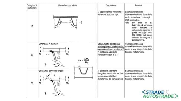 Dettagli costruttivi di correnti chiusi in lastre ortotrope