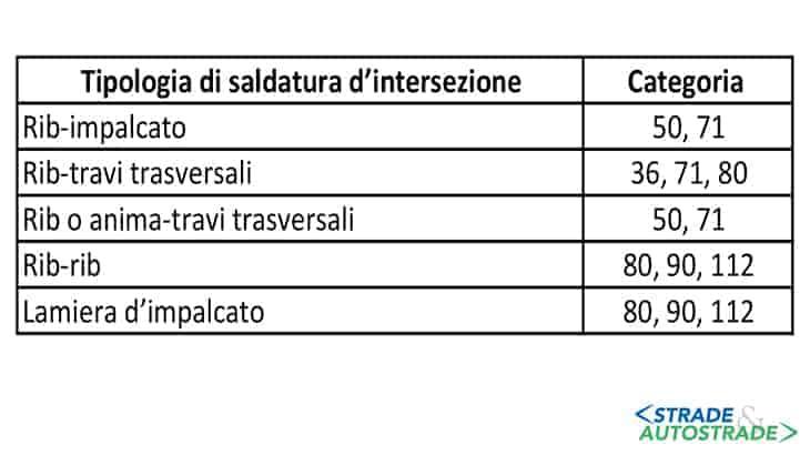 Categorie dei dettagli secondo l'Eurocodice EN1993-1-9