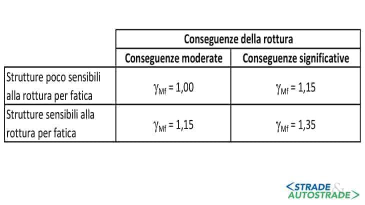 Coefficienti di sicurezza da assumere per le verifiche a fatica